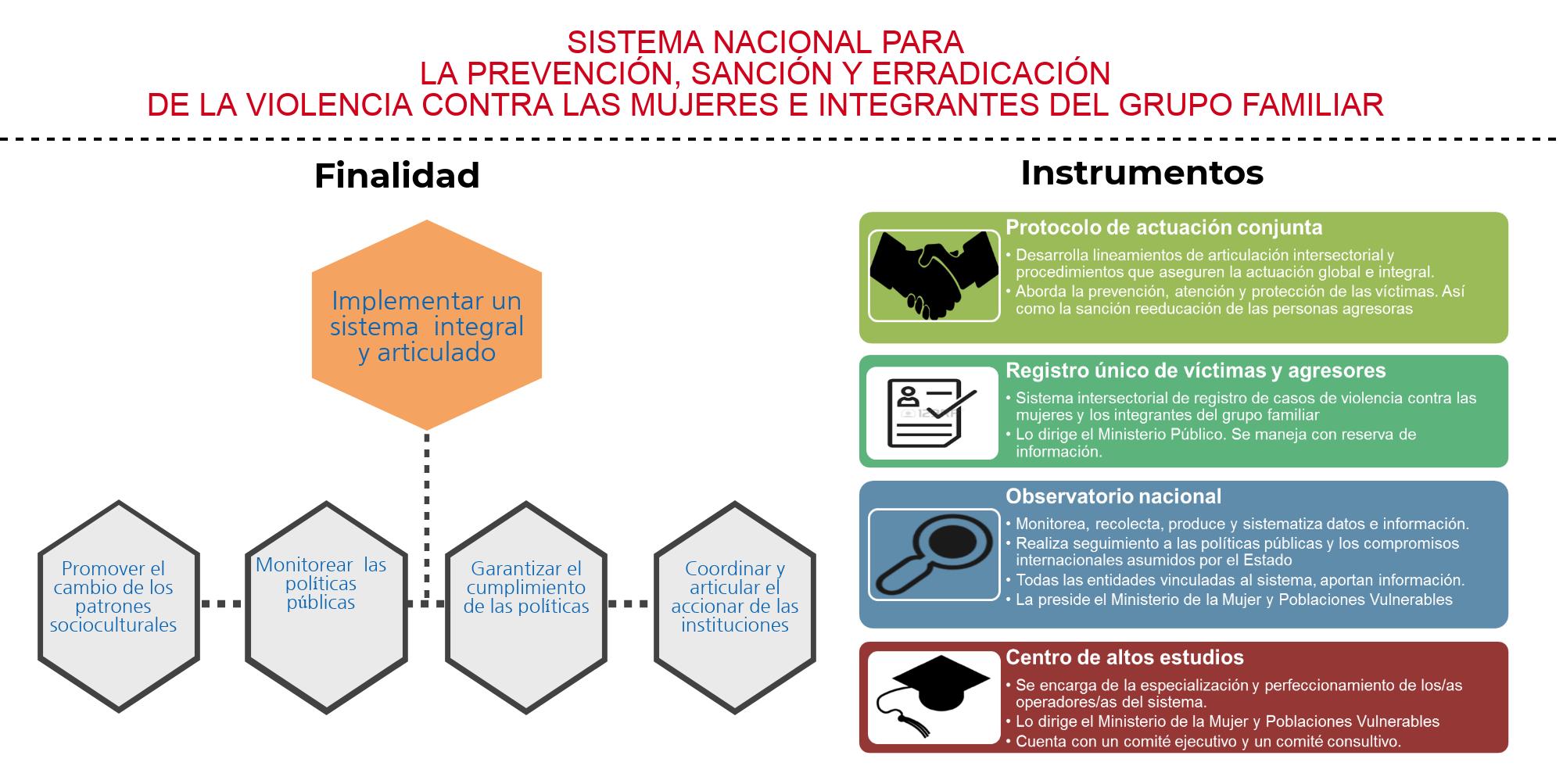 Sistema Nacional Para La Prevención Sanción Y Erradicación