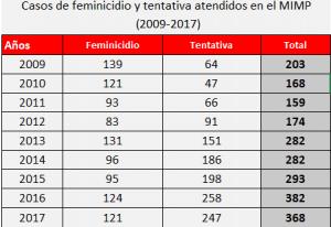 Casos Feminicidio