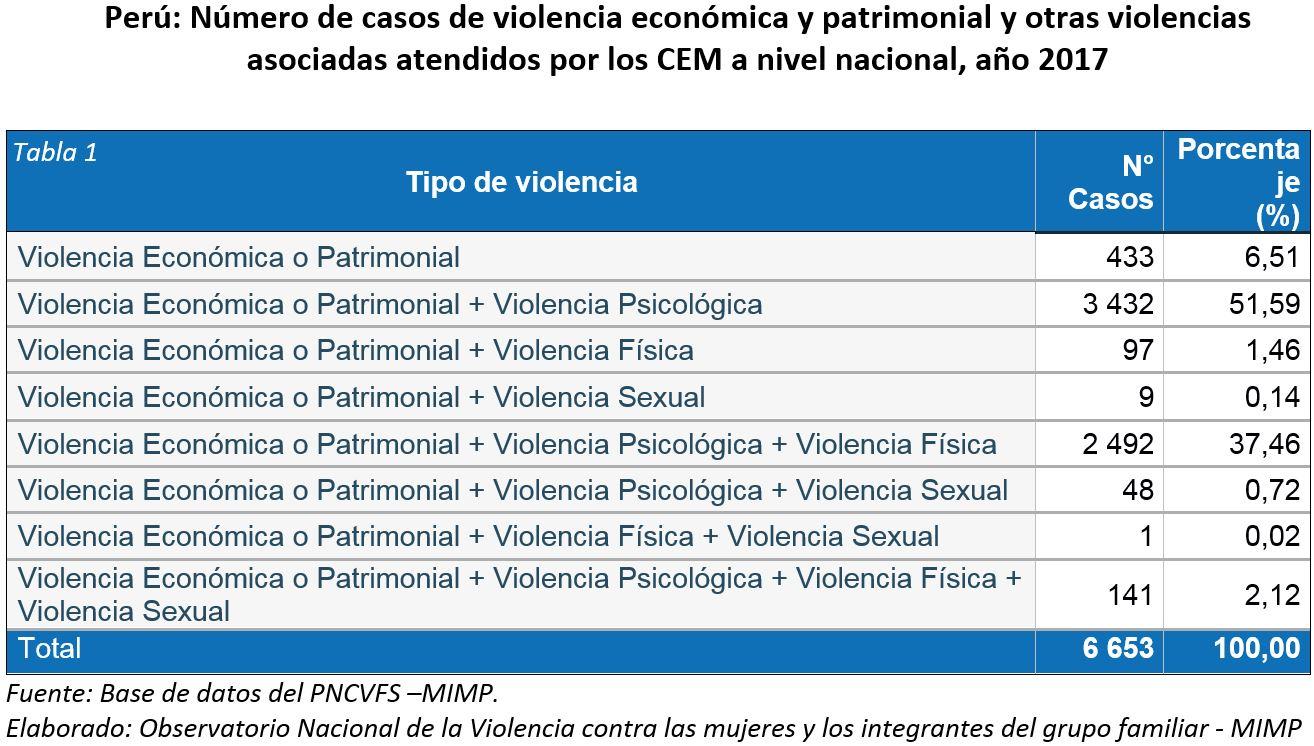 Perú: Número de casos de violencia económica y patrimonial