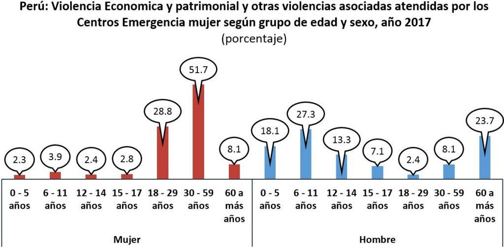 Perú: Violencia Economica