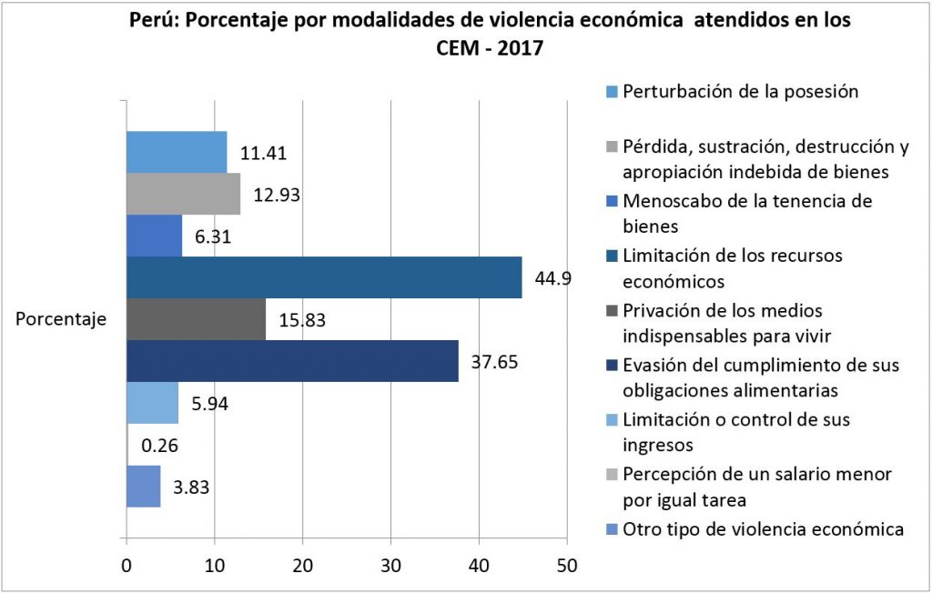 Peru violencia economica