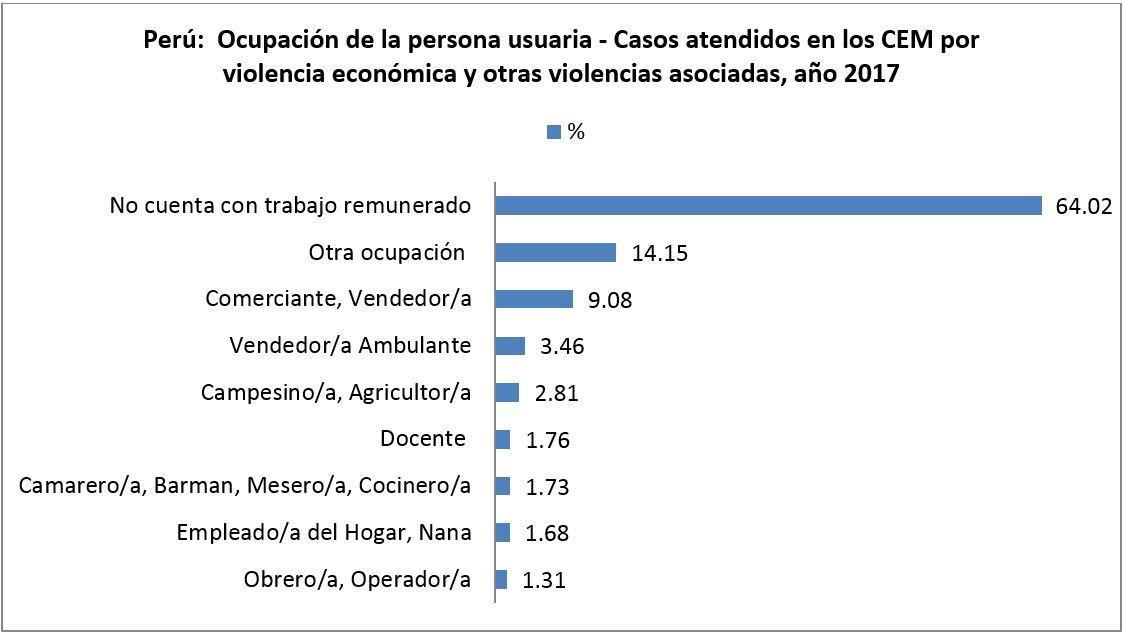 Perú: Ocupación de la presunta persona agresora - Casos