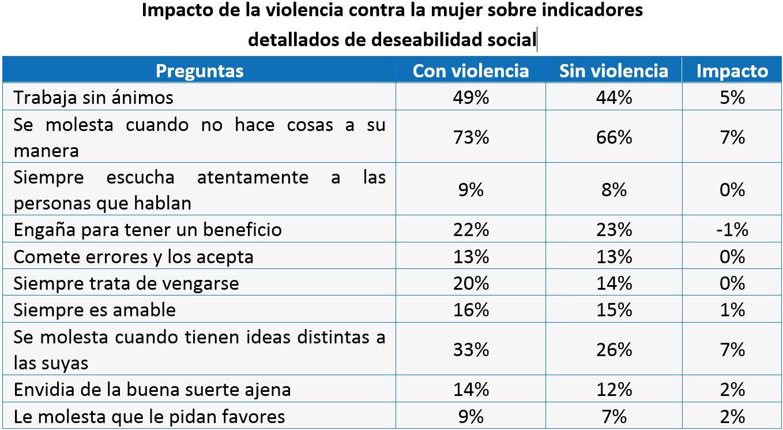 Impacto de la violencia contra la mujer sobre indicadores detallados de deseabilidad social