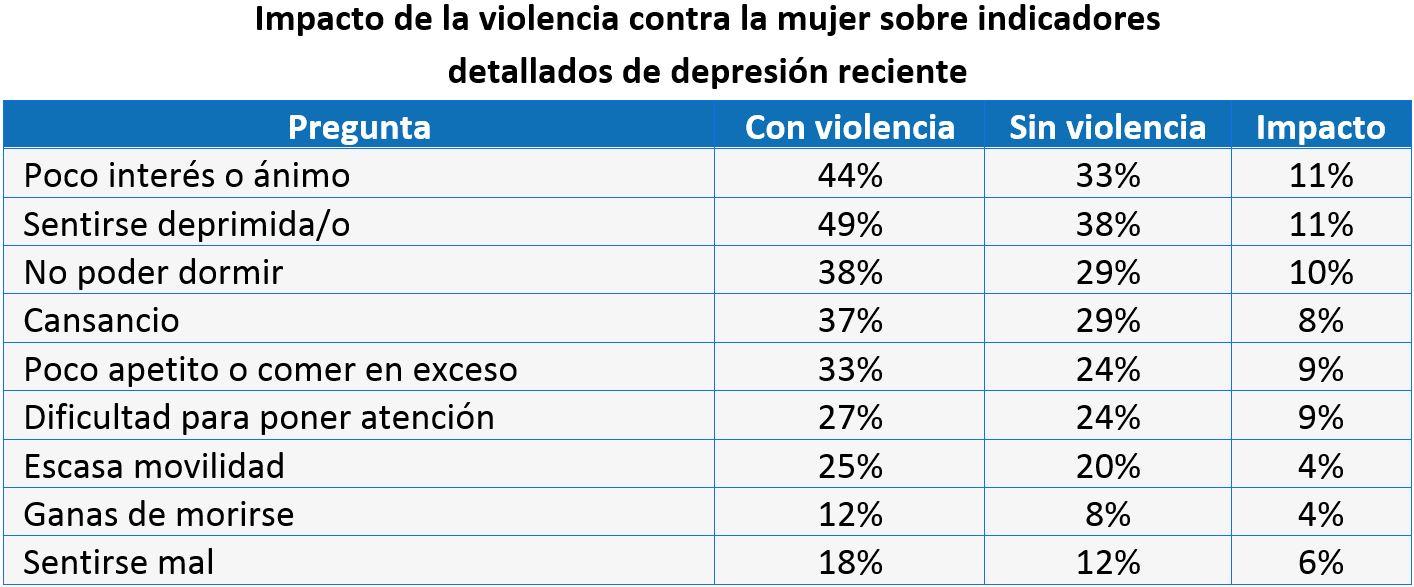 Impacto de la violencia contra la mujer sobre indicadores detallados de depresión reciente