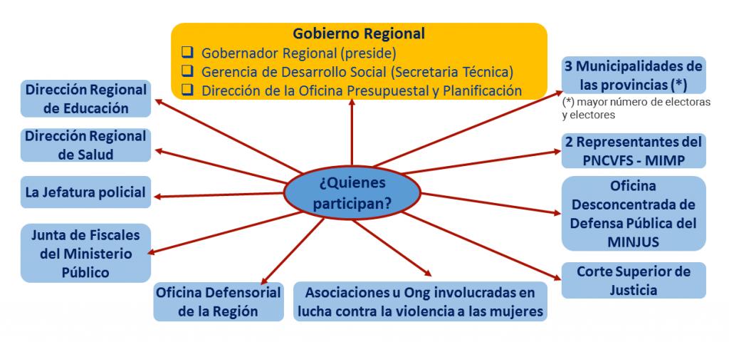 quienes participan en Instancias Regionales de Concertación y Observatorios Regionales
