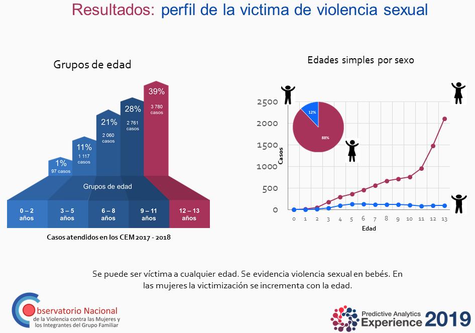 resultados perfil de la victima de violencia