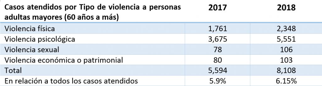Casos atendidos por Tipo de violencia a personas adultas mayores (60 años a más)