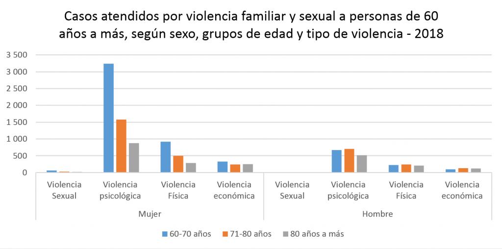 Casos atendidos por violencia familiar y sexual a personas de 60 años a más, según sexo, grupos de edad y tipo de violencia - 2018