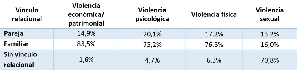 personas que ejercieron mayor violencia contra los adultos mayores el 2018