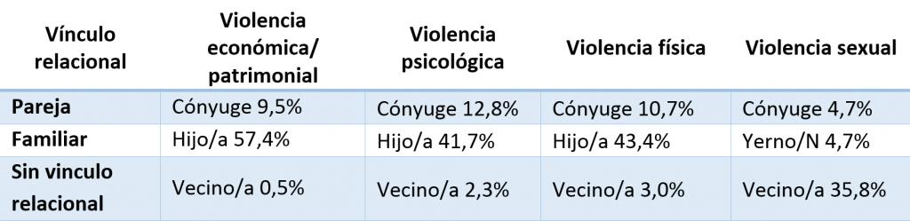 principales agresores a las personas adultas mayores, según tipo de violencia son: en violencia económica o patrimonial, la pareja; en violencia psicológica y física, los hijos o hijas; en violencia sexual, el vecino o vecina