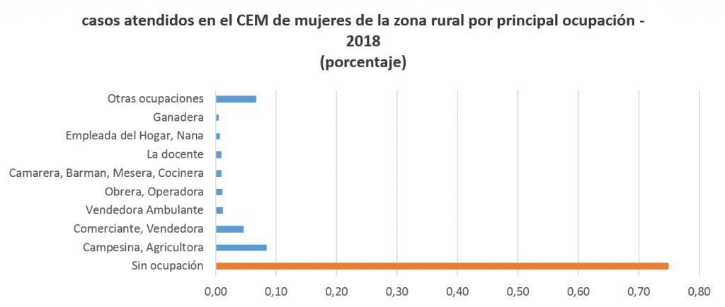 casos atendidos en el CEM de mujeres de la zona rural por principal ocupación - 2018 (porcentaje)