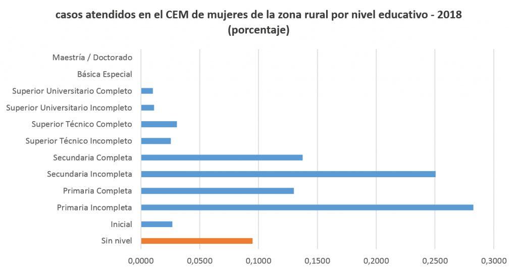 casos atendidos en el CEM de mujeres de la zona rural por nivel educativo - 2018 (porcentaje)