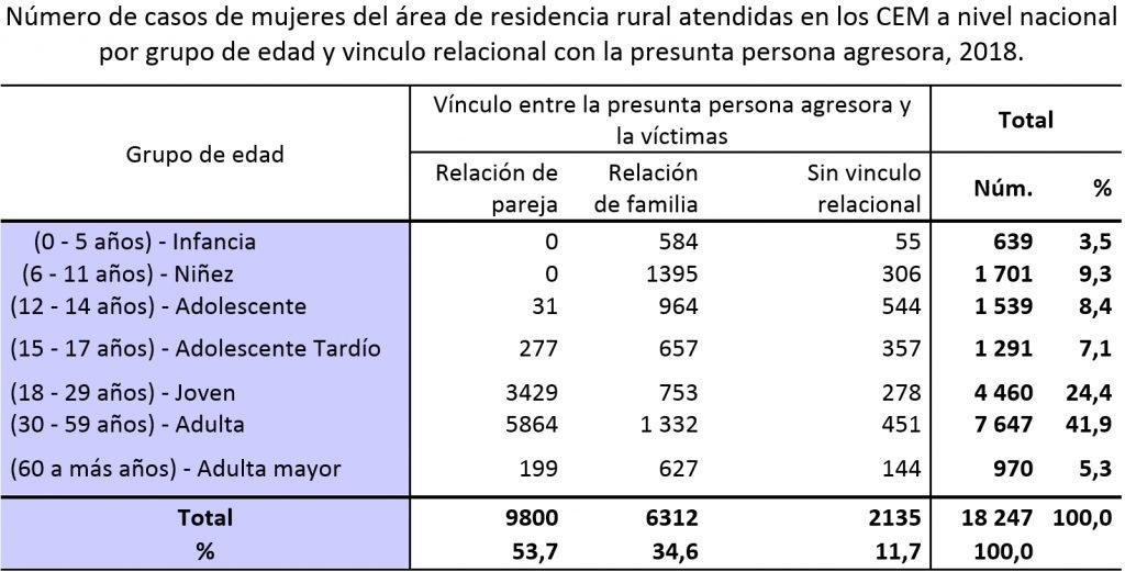 Número de casos de mujeres del área de residencia rural atendidas en los CEM a nivel nacional por grupo de edad y vinculo relacional con la presunta persona agresora, 2018.