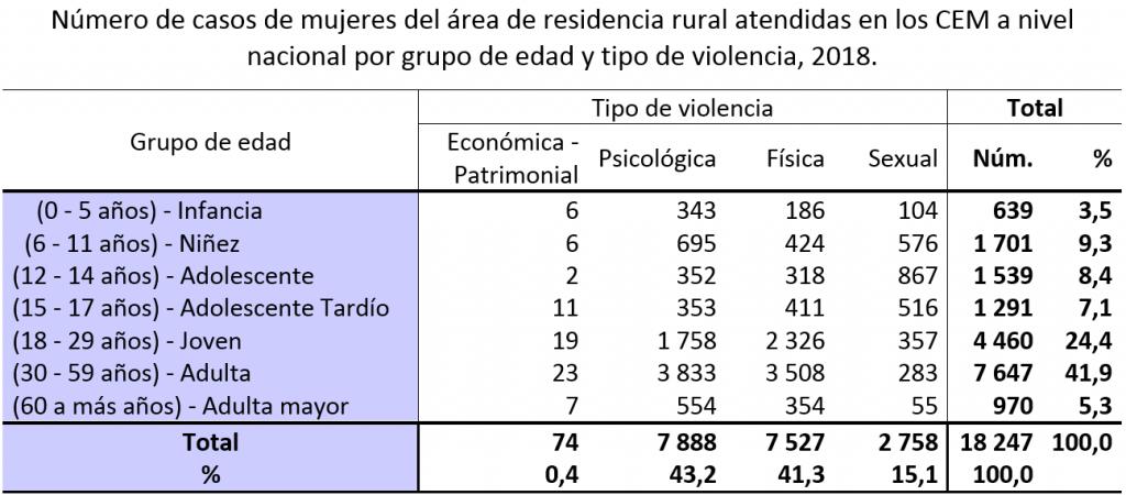 Número de casos de mujeres del área de residencia rural atendidas en los CEM a nivel nacional por grupo de edad y tipo de violencia, 2018
