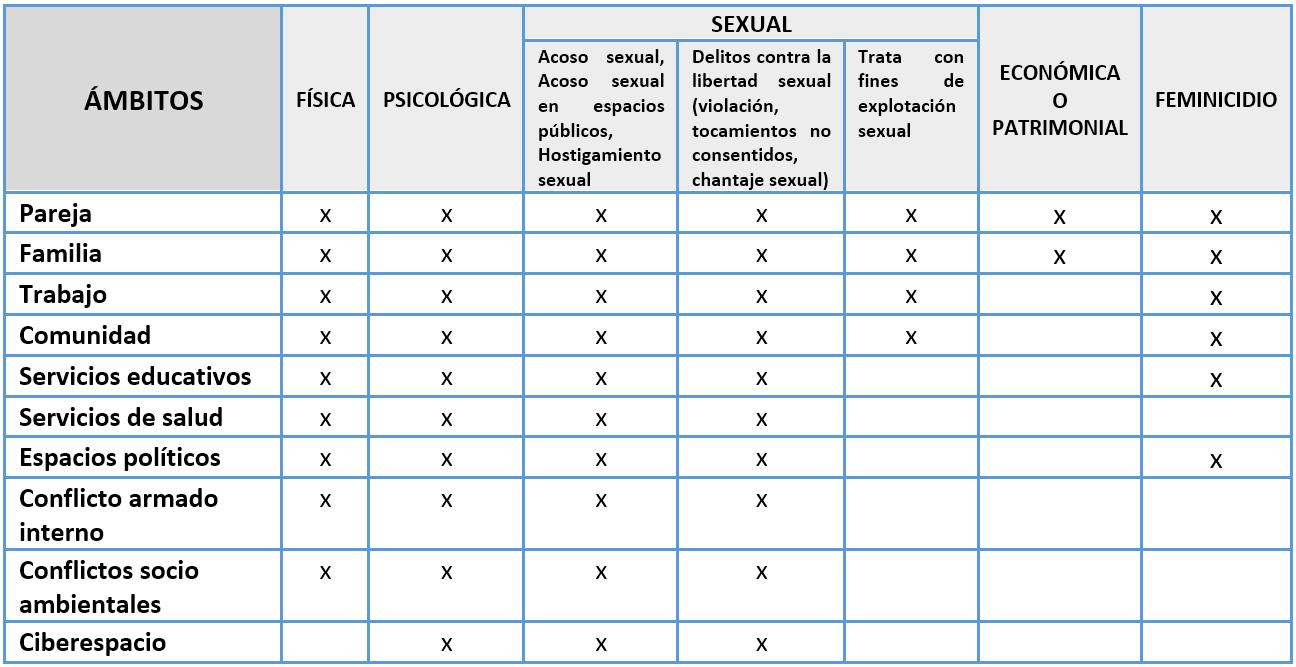 Los tipos de violencia pueden afectar en los siguientes ámbitos